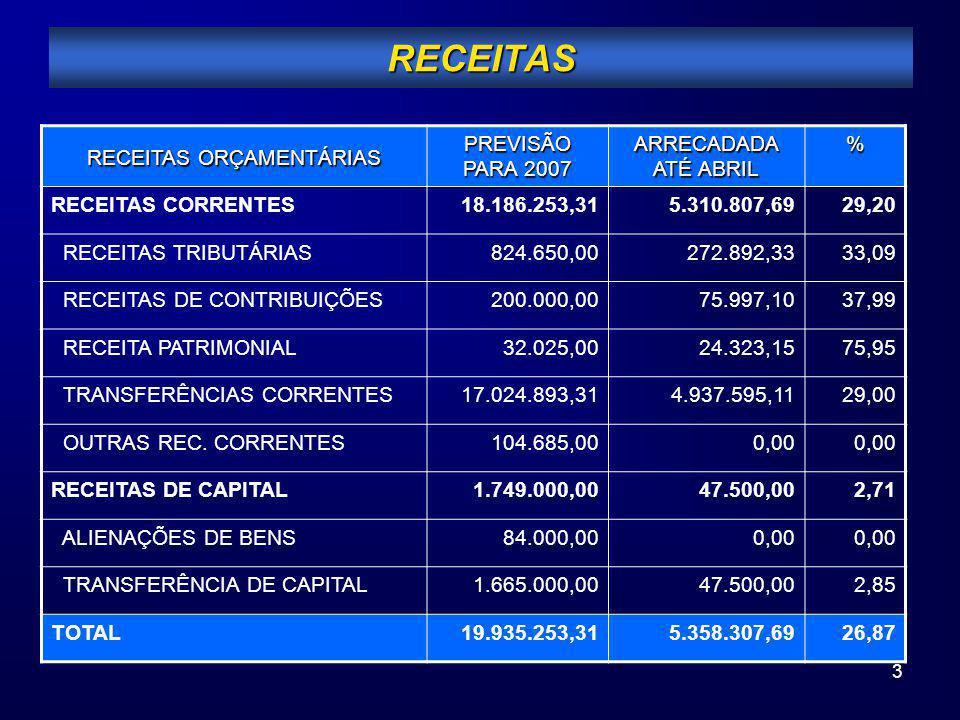 3 RECEITAS RECEITAS ORÇAMENTÁRIAS PREVISÃO PARA 2007 ARRECADADA ATÉ ABRIL % RECEITAS CORRENTES18.186.253,315.310.807,6929,20 RECEITAS TRIBUTÁRIAS824.6