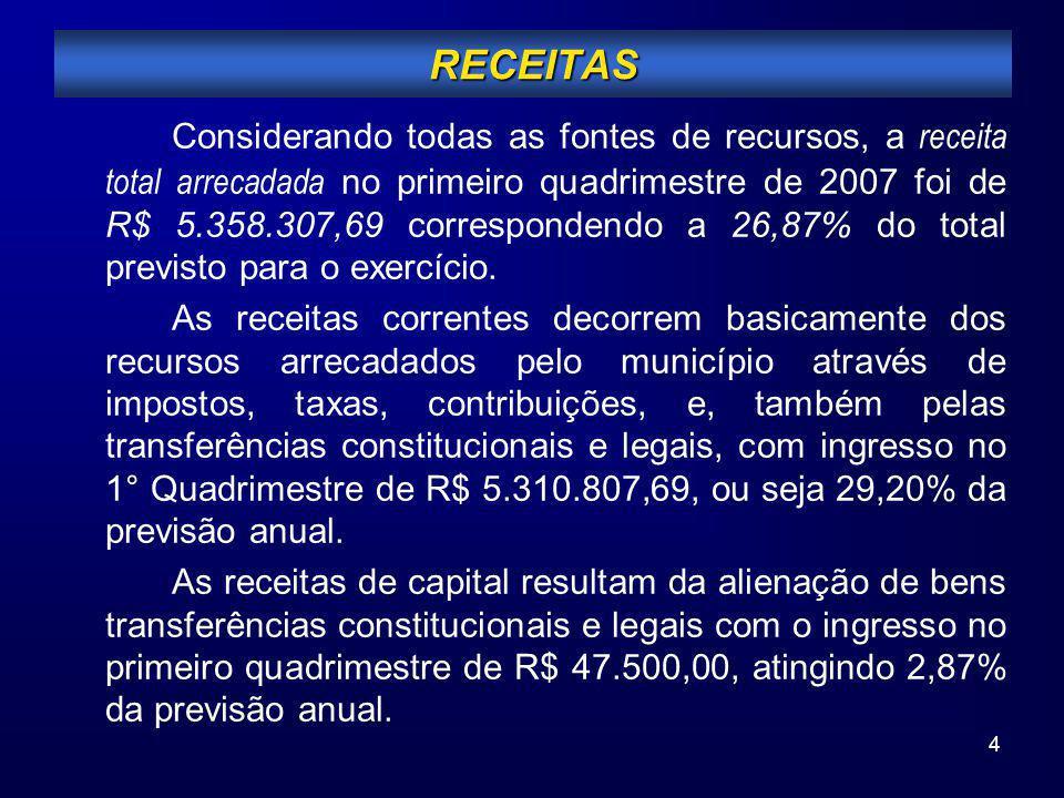 4 Considerando todas as fontes de recursos, a receita total arrecadada no primeiro quadrimestre de 2007 foi de R$ 5.358.307,69 correspondendo a 26,87%