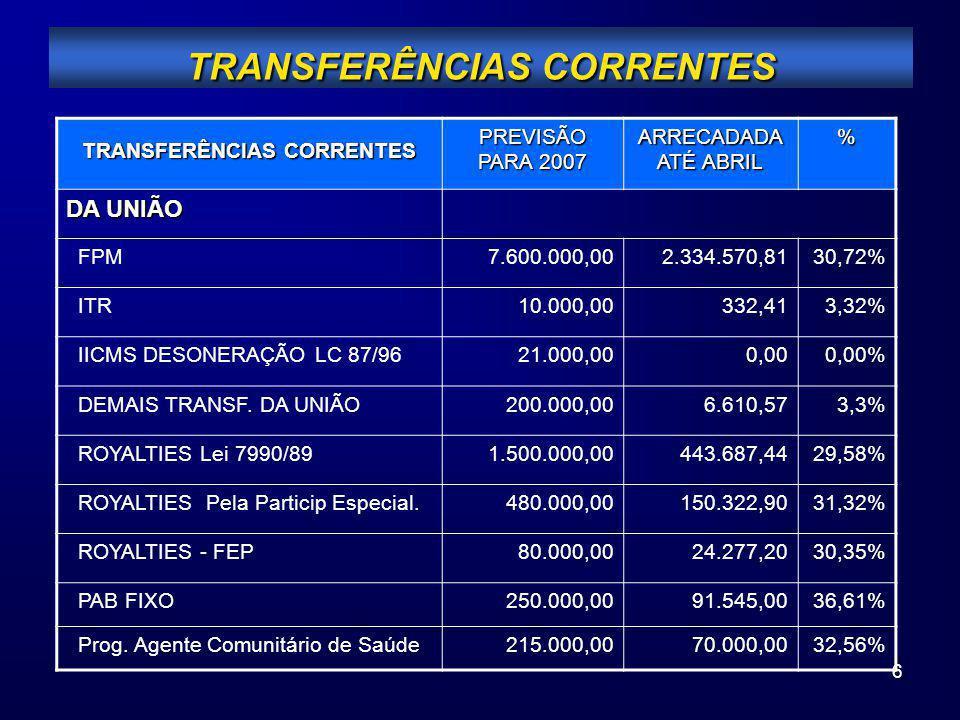 6 TRANSFERÊNCIAS CORRENTES PREVISÃO PARA 2007 ARRECADADA ATÉ ABRIL % DA UNIÃO FPM7.600.000,002.334.570,8130,72% ITR10.000,00332,413,32% IICMS DESONERA