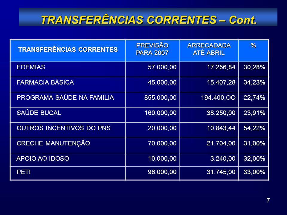 7 TRANSFERÊNCIAS CORRENTES – Cont. TRANSFERÊNCIAS CORRENTES PREVISÃO PARA 2007 ARRECADADA ATÉ ABRIL % EDEMIAS57.000,0017.256,8430,28% FARMACIA BÁSICA4