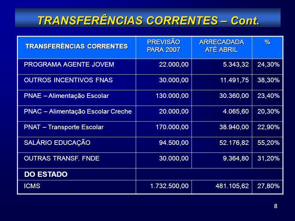 8 TRANSFERÊNCIAS CORRENTES – Cont. TRANSFERÊNCIAS CORRENTES PREVISÃO PARA 2007 ARRECADADA ATÉ ABRIL % PROGRAMA AGENTE JOVEM22.000,005.343,3224,30% OUT