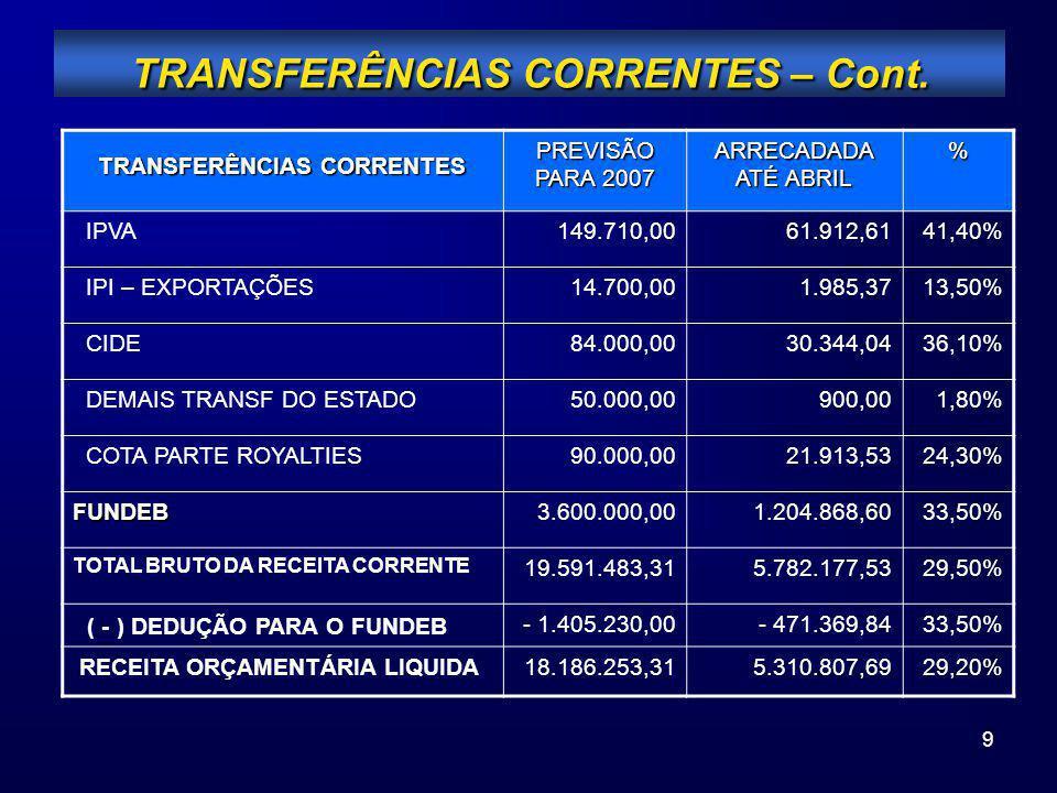 9 TRANSFERÊNCIAS CORRENTES – Cont. TRANSFERÊNCIAS CORRENTES PREVISÃO PARA 2007 ARRECADADA ATÉ ABRIL % IPVA149.710,0061.912,6141,40% IPI – EXPORTAÇÕES1