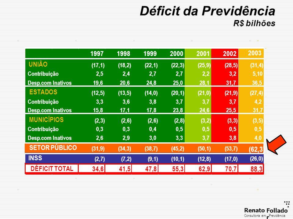 ...... RenatoFollado r Consultoria emPrevidência Déficit da Previdência R$ bilhões