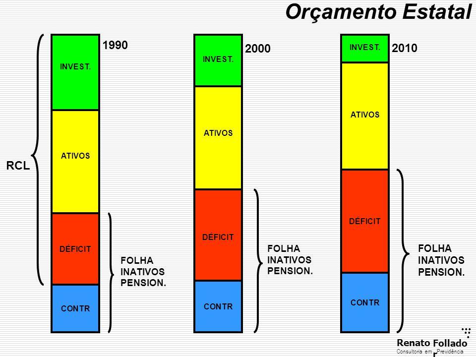 ...... RenatoFollado r Consultoria emPrevidência DÉFICIT ATIVOS INVEST.