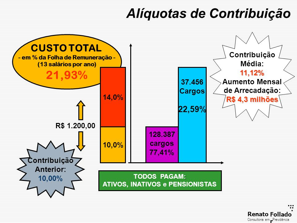 ......RenatoFollado r Consultoria emPrevidência DÉFICIT ATIVOS INVEST.