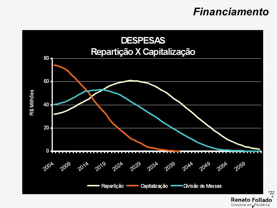 ...... RenatoFollado r Consultoria emPrevidência Financiamento