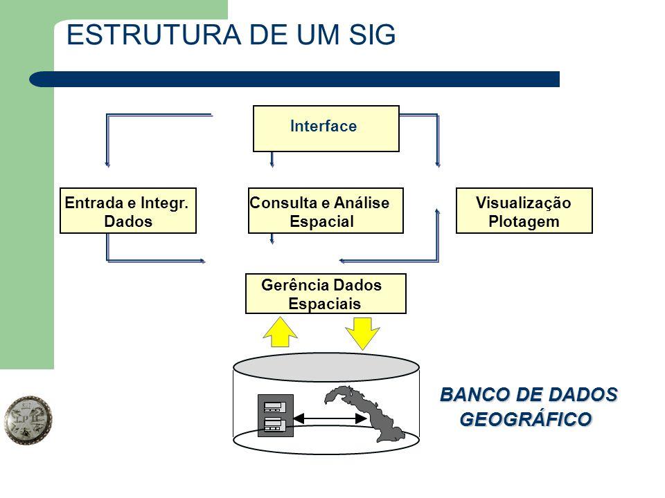 ESTRUTURA DE UM SIG Interface Entrada e Integr. Dados Visualização Plotagem Gerência Dados Espaciais Consulta e Análise Espacial BANCO DE DADOS GEOGRÁ