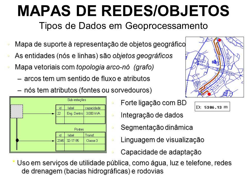 MAPAS DE REDES/OBJETOS Tipos de Dados em Geoprocessamento Mapa de suporte à representação de objetos geográficosMapa de suporte à representação de objetos geográficos As entidades (nós e linhas) são objetos geográficosAs entidades (nós e linhas) são objetos geográficos Mapa vetoriais com topologia arco-nó (grafo)Mapa vetoriais com topologia arco-nó (grafo) –arcos tem um sentido de fluxo e atributos –nós tem atributos (fontes ou sorvedouros) Forte ligação com BDForte ligação com BD Integração de dadosIntegração de dados Segmentação dinâmicaSegmentação dinâmica Linguagem de visualizaçãoLinguagem de visualização Capacidade de adaptaçãoCapacidade de adaptação Uso em serviços de utilidade pública, como água, luz e telefone, redes de drenagem (bacias hidrográficas) e rodovias * Uso em serviços de utilidade pública, como água, luz e telefone, redes de drenagem (bacias hidrográficas) e rodovias