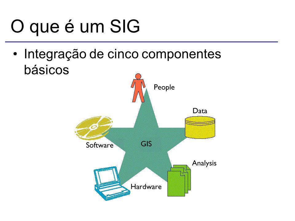 O que é um SIG Integração de cinco componentes básicos