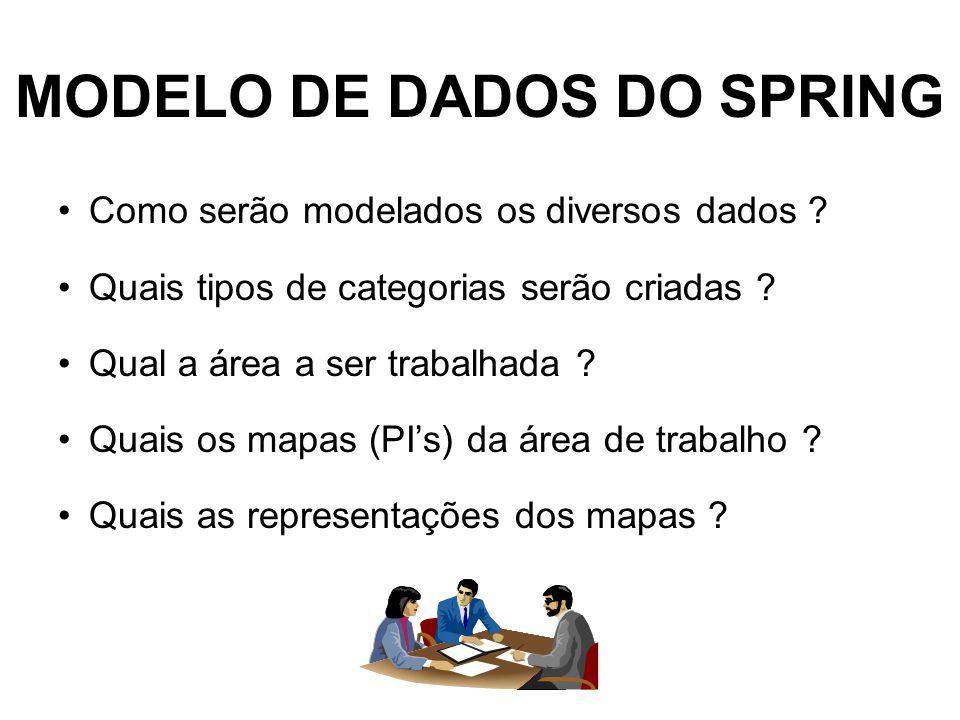 MODELO DE DADOS DO SPRING Como serão modelados os diversos dados .