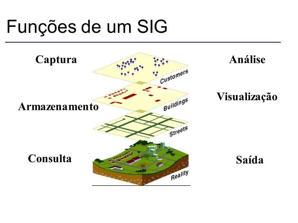 Funções de um SIG Captura Armazenamento Consulta Análise Visualização Saída