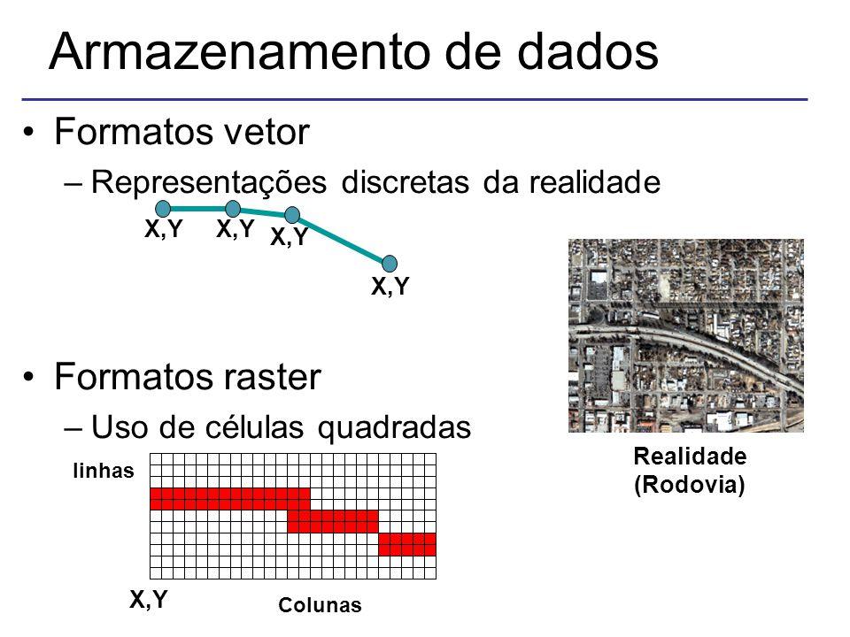 X,Y Realidade (Rodovia) X,Y linhas Colunas Armazenamento de dados Formatos vetor –Representações discretas da realidade Formatos raster –Uso de células quadradas