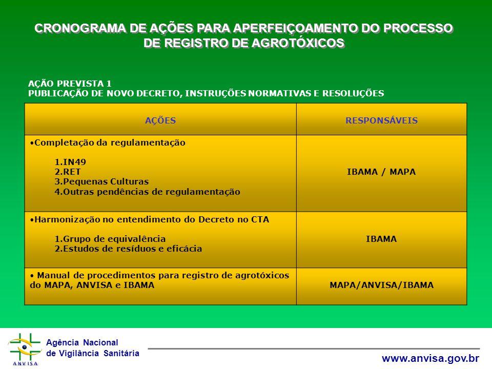 Agência Nacional de Vigilância Sanitária www.anvisa.gov.br AÇÃO PREVISTA 1 PUBLICAÇÃO DE NOVO DECRETO, INSTRUÇÕES NORMATIVAS E RESOLUÇÕES CRONOGRAMA DE AÇÕES PARA APERFEIÇOAMENTO DO PROCESSO DE REGISTRO DE AGROTÓXICOS AÇÕESRESPONSÁVEIS Completação da regulamentação 1.IN49 2.RET 3.Pequenas Culturas 4.Outras pendências de regulamentação IBAMA / MAPA Harmonização no entendimento do Decreto no CTA 1.Grupo de equivalência 2.Estudos de resíduos e eficácia IBAMA Manual de procedimentos para registro de agrotóxicos do MAPA, ANVISA e IBAMAMAPA/ANVISA/IBAMA