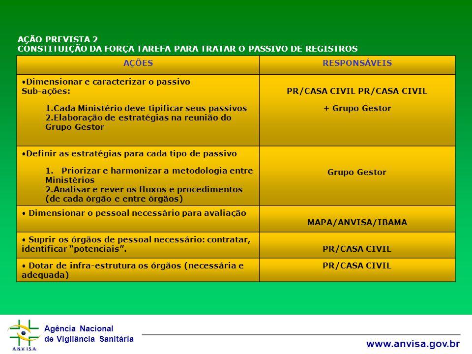 Agência Nacional de Vigilância Sanitária www.anvisa.gov.br AÇÃO PREVISTA 3 QUALIFICAÇÃO DO SETOR DE AVALIAÇÃO E REGISTROS COM REFORÇO DAS EQUIPES, CAPACITAÇÃO E ESPECIALIZAÇÃO AÇÕESRESPONSÁVEIS Mapear os processos de trabalho e informatizados e/ou manuais.