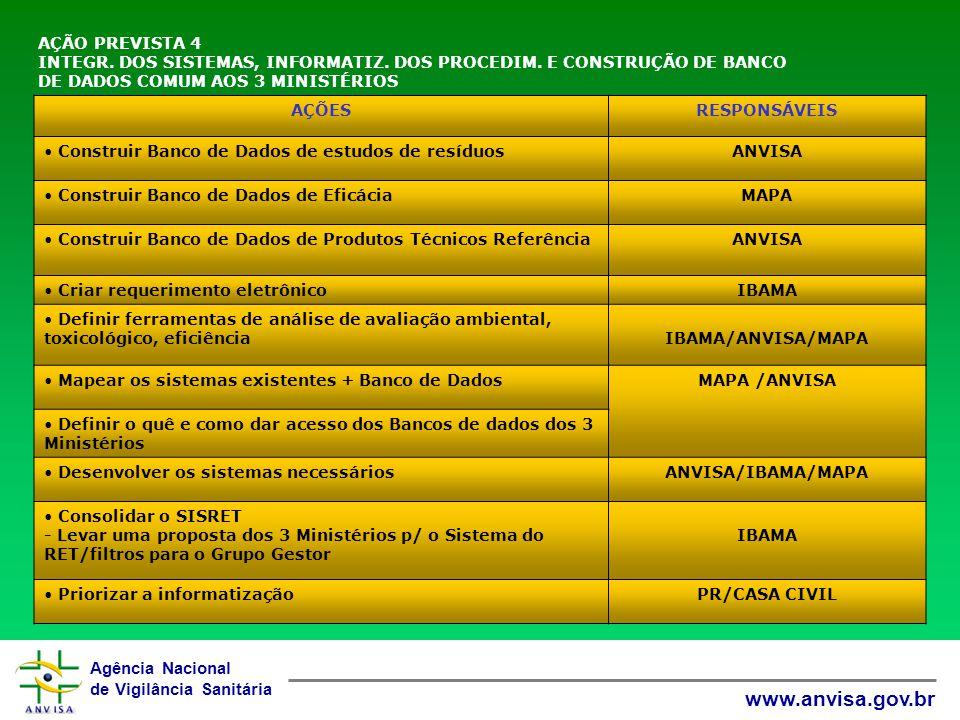 Agência Nacional de Vigilância Sanitária www.anvisa.gov.br AÇÃO PREVISTA 4 INTEGR.