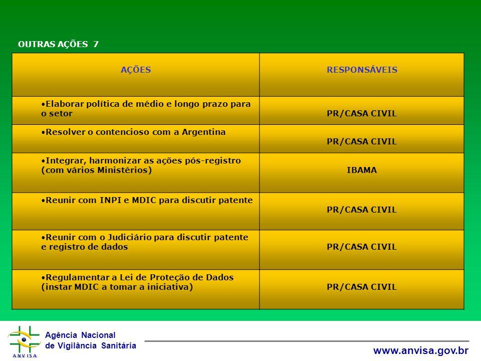 Agência Nacional de Vigilância Sanitária www.anvisa.gov.br AÇÕESRESPONSÁVEIS Elaborar política de médio e longo prazo para o setorPR/CASA CIVIL Resolver o contencioso com a Argentina PR/CASA CIVIL Integrar, harmonizar as ações pós-registro (com vários Ministérios)IBAMA Reunir com INPI e MDIC para discutir patente PR/CASA CIVIL Reunir com o Judiciário para discutir patente e registro de dadosPR/CASA CIVIL Regulamentar a Lei de Proteção de Dados (instar MDIC a tomar a iniciativa)PR/CASA CIVIL OUTRAS AÇÕES 7