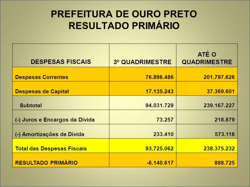 PREFEITURA DE OURO PRETO RESULTADO PRIMÁRIO DESPESAS FISCAIS3º QUADRIMESTRE ATÉ O QUADRIMESTRE Despesas Correntes76.896.486201.797.626 Despesas de Cap