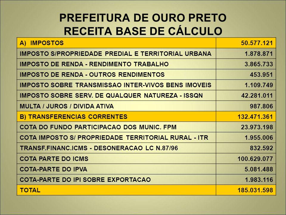 PREFEITURA DE OURO PRETO RECEITA BASE DE CÁLCULO A)IMPOSTOS50.577.121 IMPOSTO S/PROPRIEDADE PREDIAL E TERRITORIAL URBANA1.878.871 IMPOSTO DE RENDA - R