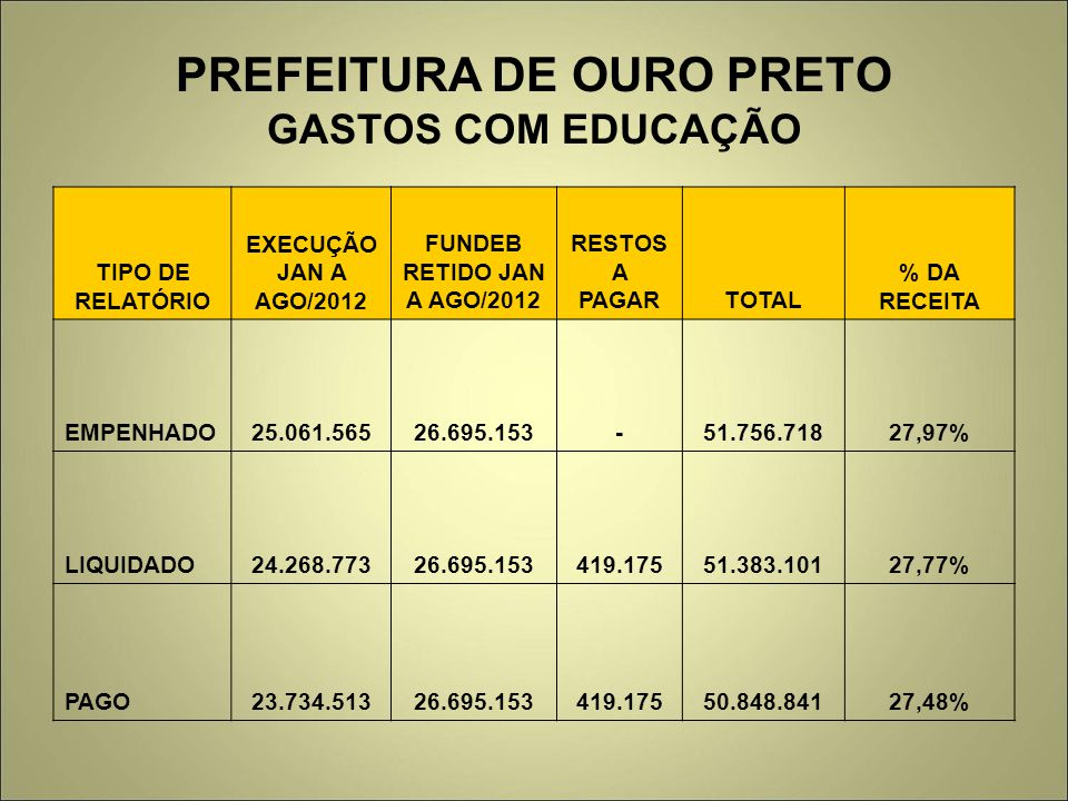 PREFEITURA DE OURO PRETO GASTOS COM EDUCAÇÃO TIPO DE RELATÓRIO EXECUÇÃO JAN A AGO/2012 FUNDEB RETIDO JAN A AGO/2012 RESTOS A PAGARTOTAL % DA RECEITA E