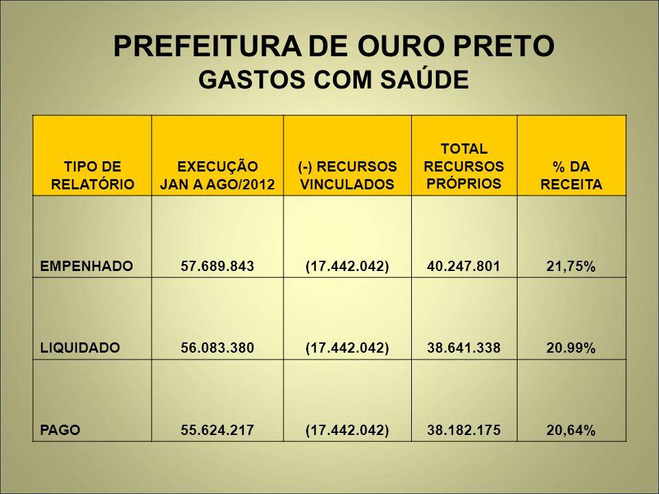 PREFEITURA DE OURO PRETO GASTOS COM SAÚDE TIPO DE RELATÓRIO EXECUÇÃO JAN A AGO/2012 (-) RECURSOS VINCULADOS TOTAL RECURSOS PRÓPRIOS % DA RECEITA EMPEN