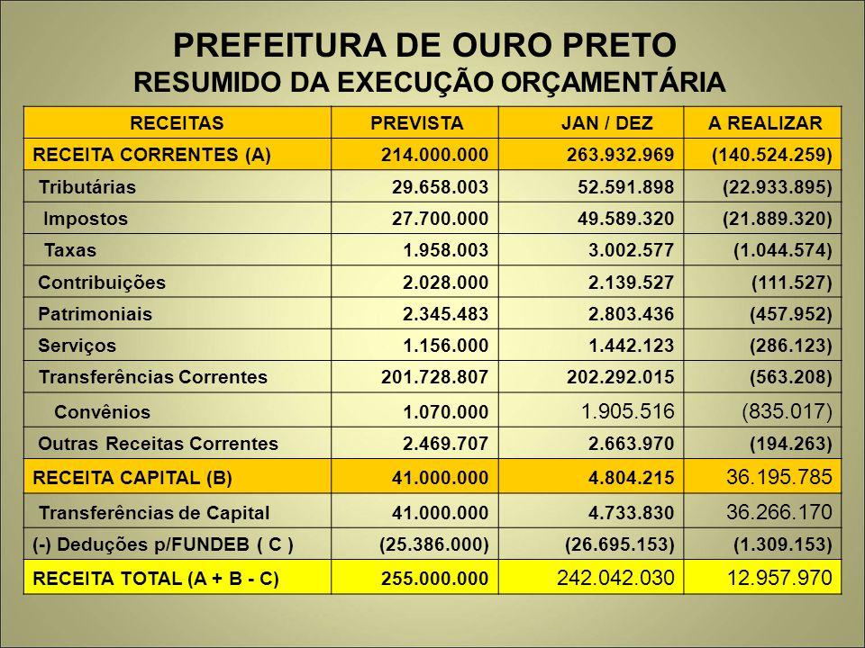 PREFEITURA DE OURO PRETO RESUMIDO DA EXECUÇÃO ORÇAMENTÁRIA RECEITAS PREVISTA JAN / DEZ A REALIZAR RECEITA CORRENTES (A) 214.000.000 263.932.969 (140.5