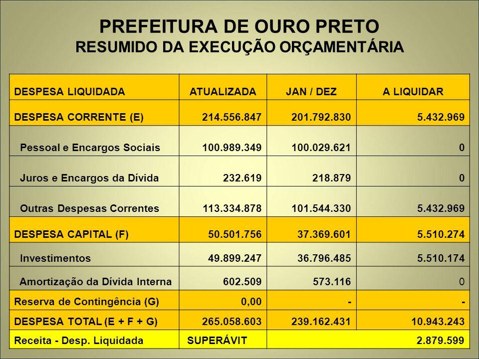 PREFEITURA DE OURO PRETO RESUMIDO DA EXECUÇÃO ORÇAMENTÁRIA DESPESA LIQUIDADAATUALIZADAJAN / DEZA LIQUIDAR DESPESA CORRENTE (E) 214.556.847 201.792.830