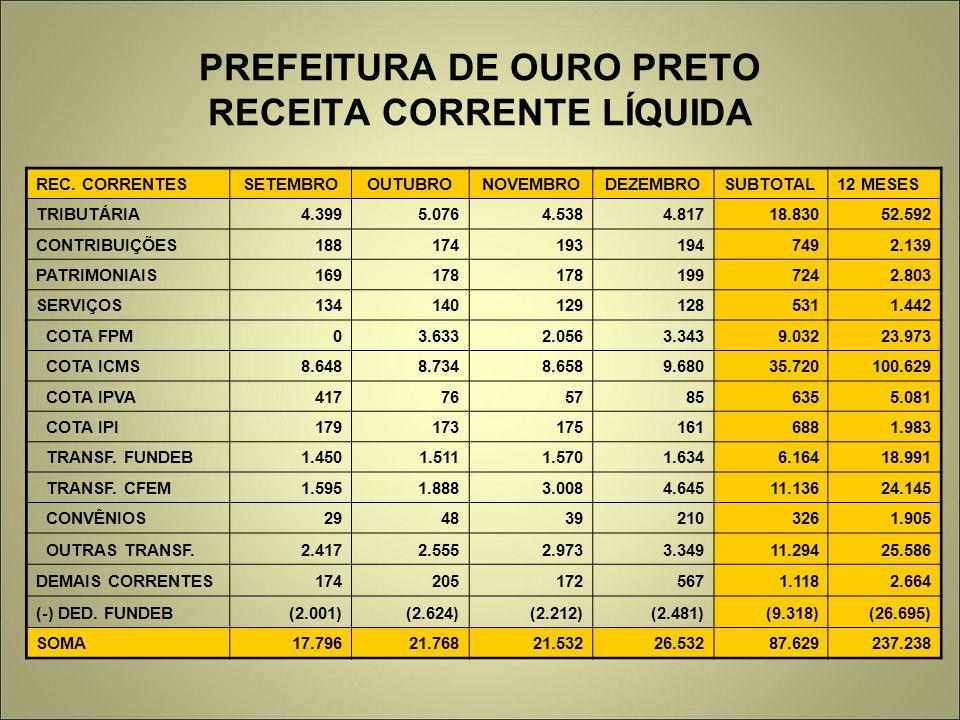 PREFEITURA DE OURO PRETO RECEITA CORRENTE LÍQUIDA REC. CORRENTESSETEMBROOUTUBRONOVEMBRODEZEMBROSUBTOTAL12 MESES TRIBUTÁRIA 4.3995.0764.5384.81718.8305
