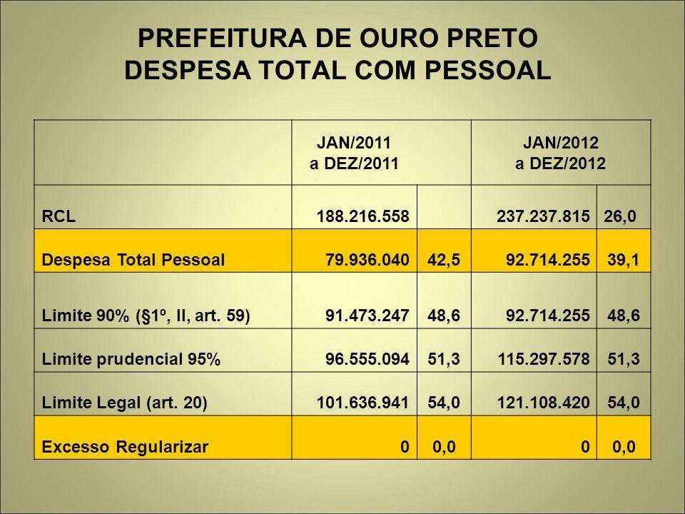 PREFEITURA DE OURO PRETO DESPESA TOTAL COM PESSOAL JAN/2011 a DEZ/2011 JAN/2012 a DEZ/2012 RCL188.216.558 237.237.81526,0 Despesa Total Pessoal79.936.