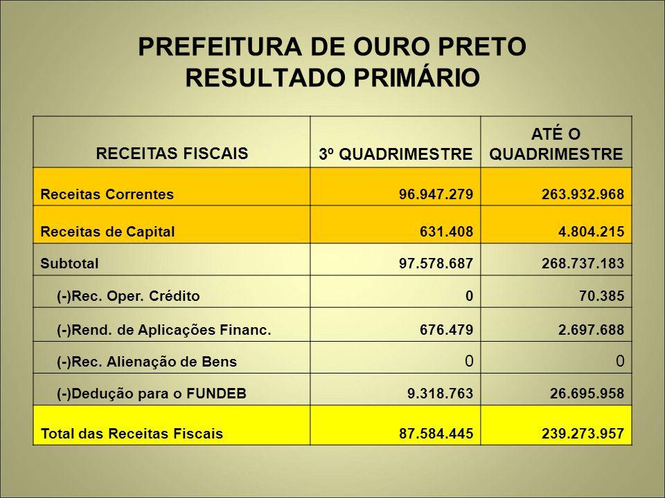 PREFEITURA DE OURO PRETO RESULTADO PRIMÁRIO RECEITAS FISCAIS3º QUADRIMESTRE ATÉ O QUADRIMESTRE Receitas Correntes96.947.279263.932.968 Receitas de Cap