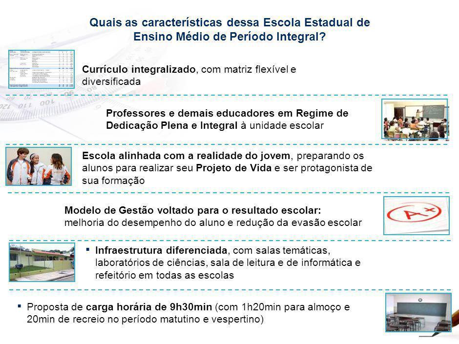 Quais as características dessa Escola Estadual de Ensino Médio de Período Integral? Currículo integralizado, com matriz flexível e diversificada Escol
