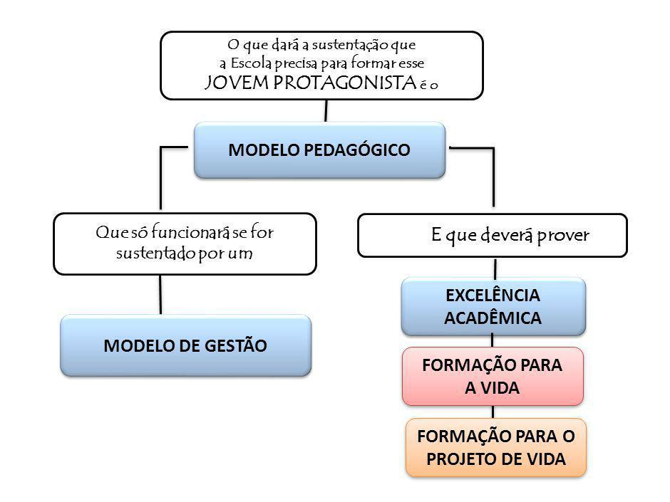 O que dará a sustentação que a Escola precisa para formar esse JOVEM PROTAGONISTA é o Que só funcionará se for sustentado por um MODELO DE GESTÃO E que deverá prover EXCELÊNCIA ACADÊMICA EXCELÊNCIA ACADÊMICA MODELO PEDAGÓGICO FORMAÇÃO PARA A VIDA FORMAÇÃO PARA A VIDA FORMAÇÃO PARA O PROJETO DE VIDA