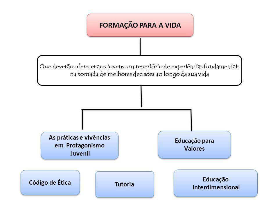 As práticas e vivências em Protagonismo Juvenil As práticas e vivências em Protagonismo Juvenil Educação para Valores Educação para Valores Tutoria Ed