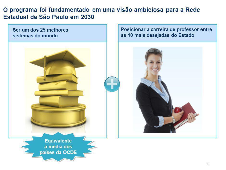 1 Posicionar a carreira de professor entre as 10 mais desejadas do Estado O programa foi fundamentado em uma visão ambiciosa para a Rede Estadual de São Paulo em 2030 Ser um dos 25 melhores sistemas do mundo Equivalente à média dos países da OCDE