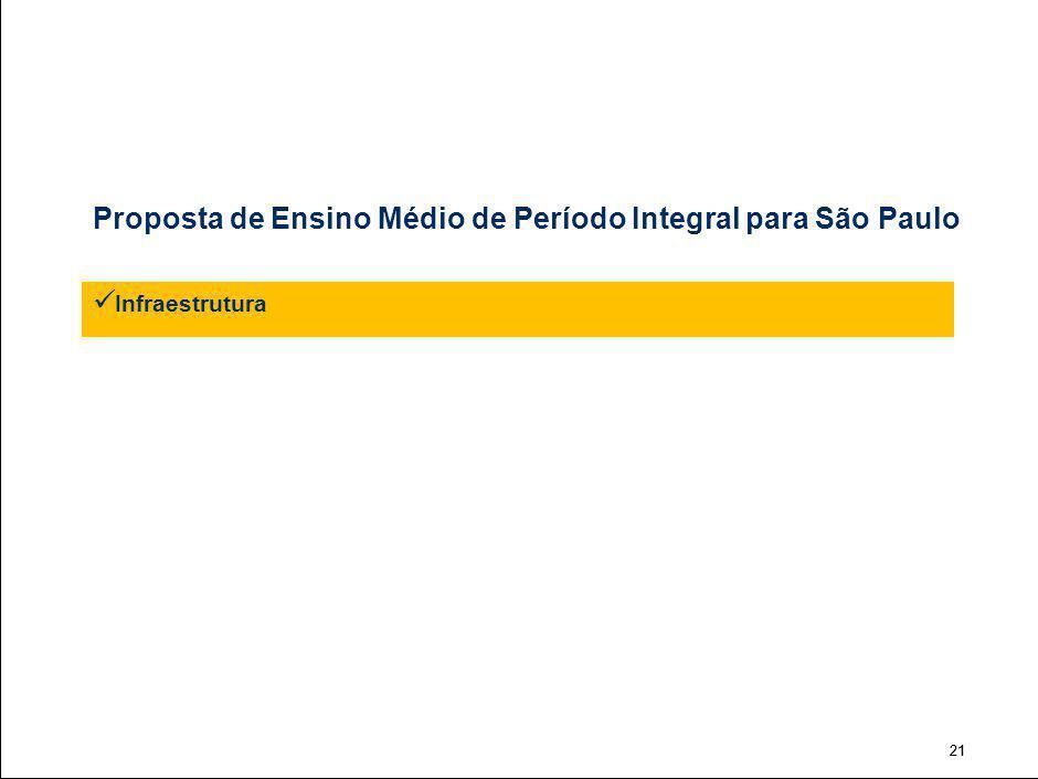 21 Proposta de Ensino Médio de Período Integral para São Paulo Infraestrutura