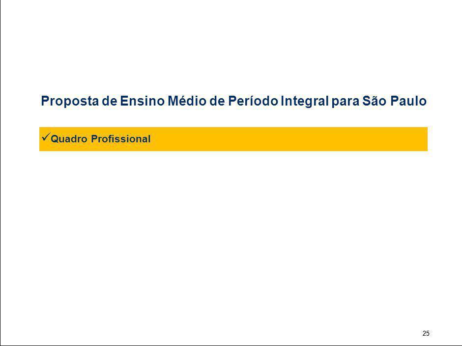 25 Proposta de Ensino Médio de Período Integral para São Paulo Quadro Profissional