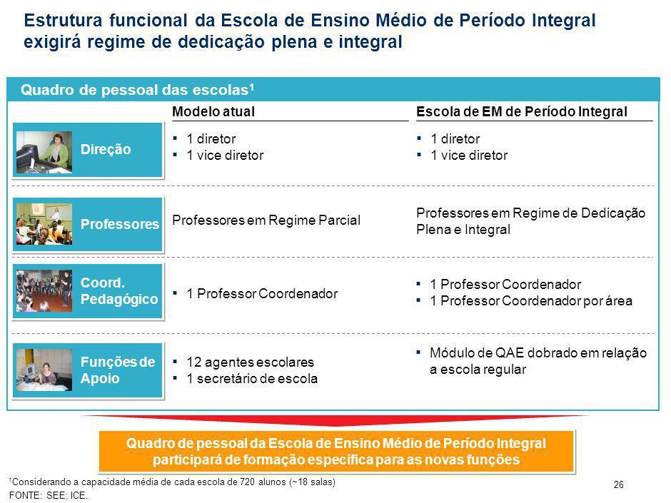 26 Estrutura funcional da Escola de Ensino Médio de Período Integral exigirá regime de dedicação plena e integral Modelo atualEscola de EM de Período