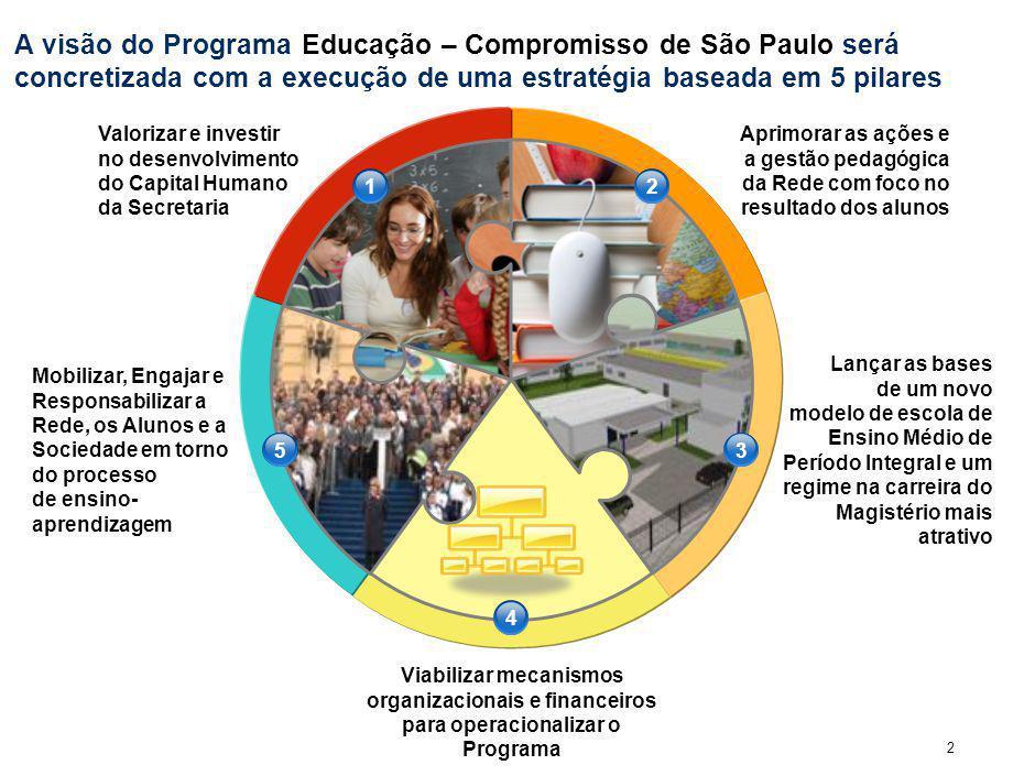 2 A visão do Programa Educação – Compromisso de São Paulo será concretizada com a execução de uma estratégia baseada em 5 pilares Valorizar e investir no desenvolvimento do Capital Humano da Secretaria Aprimorar as ações e a gestão pedagógica da Rede com foco no resultado dos alunos Mobilizar, Engajar e Responsabilizar a Rede, os Alunos e a Sociedade em torno do processo de ensino- aprendizagem Lançar as bases de um novo modelo de escola de Ensino Médio de Período Integral e um regime na carreira do Magistério mais atrativo Viabilizar mecanismos organizacionais e financeiros para operacionalizar o Programa 12 53 4