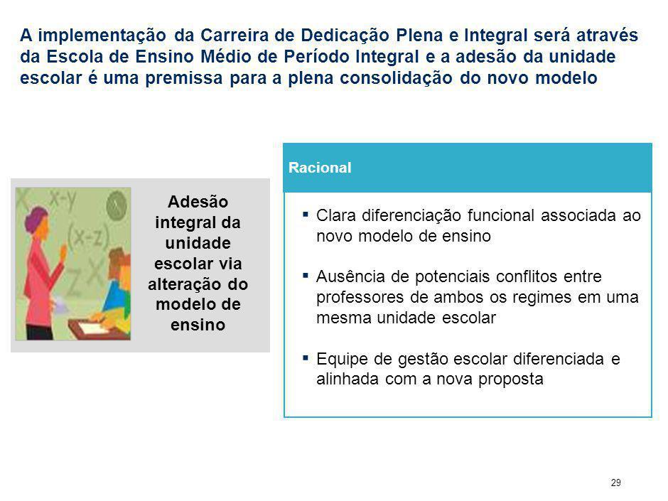 29 A implementação da Carreira de Dedicação Plena e Integral será através da Escola de Ensino Médio de Período Integral e a adesão da unidade escolar