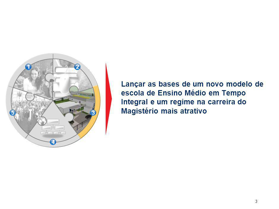 3 Lançar as bases de um novo modelo de escola de Ensino Médio em Tempo Integral e um regime na carreira do Magistério mais atrativo 12 53 4