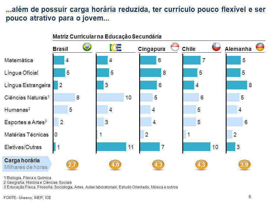 6 Chile...além de possuir carga horária reduzida, ter currículo pouco flexível e ser pouco atrativo para o jovem... Eletivas/Outras1 Matérias Técnicas