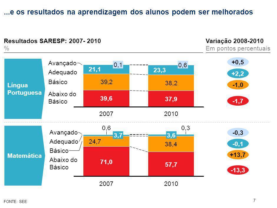 7...e os resultados na aprendizagem dos alunos podem ser melhorados FONTE: SEE Língua Portuguesa Matemática Abaixo do Básico Adequado Avançado 2010 37,9 23,3 0,6 2007 39,6 21,1 0,1 Abaixo do Básico Adequado Avançado 2010 57,7 3,6 2007 71,0 3,7 +0,5 +2,2 -1,0 -1,7 -0,3 -0,1 +13,7 -13,3 Resultados SARESP: 2007- 2010 % Variação 2008-2010 Em pontos percentuais