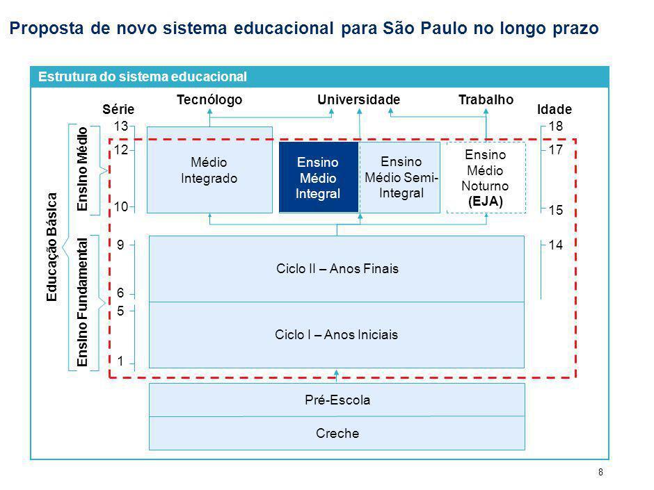 8 Proposta de novo sistema educacional para São Paulo no longo prazo SérieIdade 17 15 12 10 Ensino Médio Noturno (EJA) TecnólogoTrabalhoUniversidade Ensino Médio Semi- Integral Estrutura do sistema educacional Pré-Escola Ciclo II – Anos FinaisCiclo I – Anos Iniciais 14 Ensino Fundamental 9 6 5 1 Creche Médio Integrado 1318 Educação Básica Ensino Médio Integral