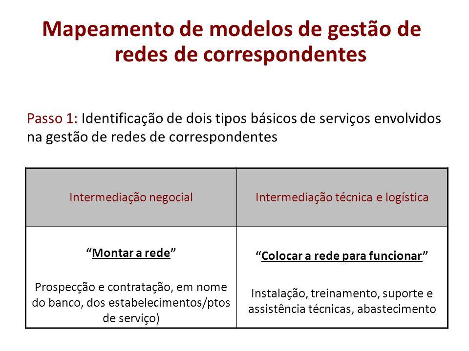 Passo 1: Identificação de dois tipos básicos de serviços envolvidos na gestão de redes de correspondentes Intermediação negocialIntermediação técnica