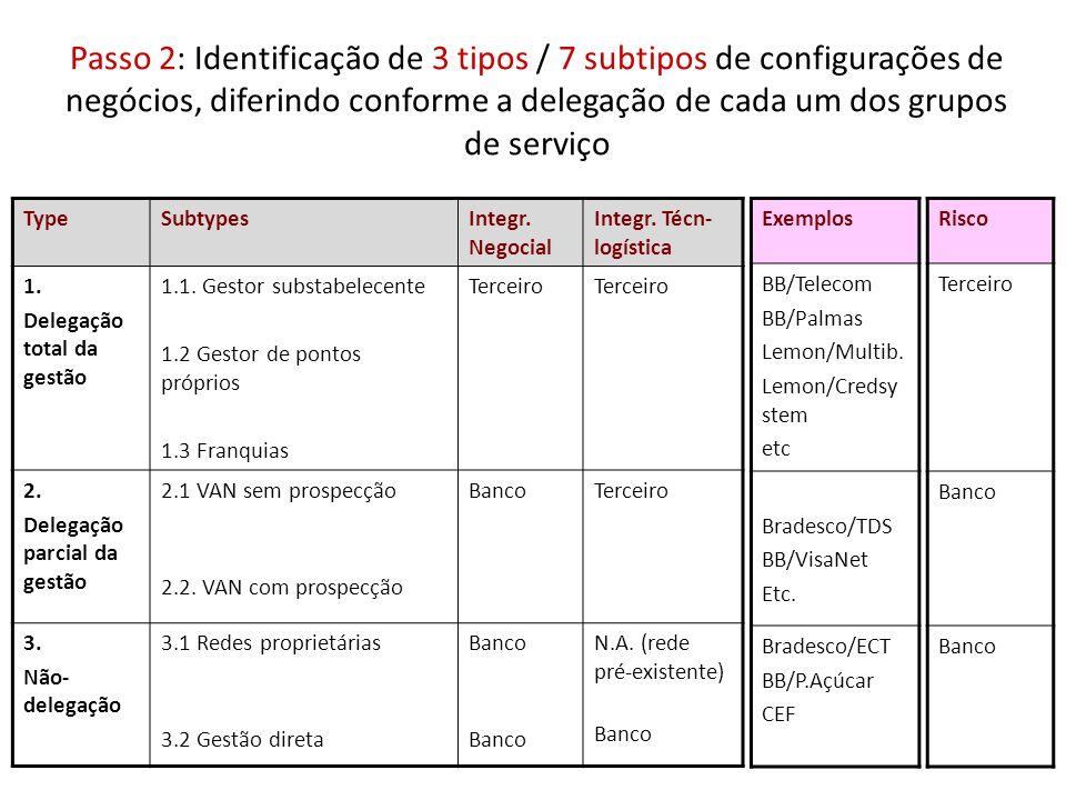 Passo 2: Identificação de 3 tipos / 7 subtipos de configurações de negócios, diferindo conforme a delegação de cada um dos grupos de serviço TypeSubty