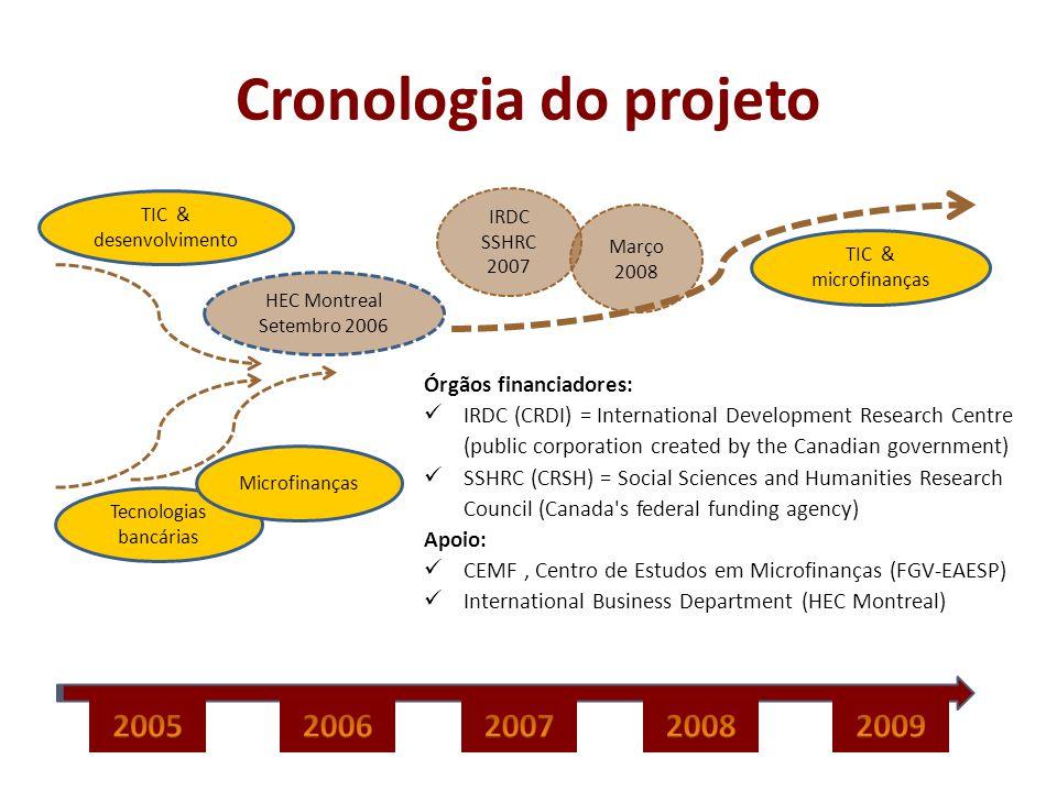 Cronologia do projeto TIC & desenvolvimento Tecnologias bancárias Microfinanças HEC Montreal Setembro 2006 IRDC SSHRC 2007 Março 2008 TIC & microfinan