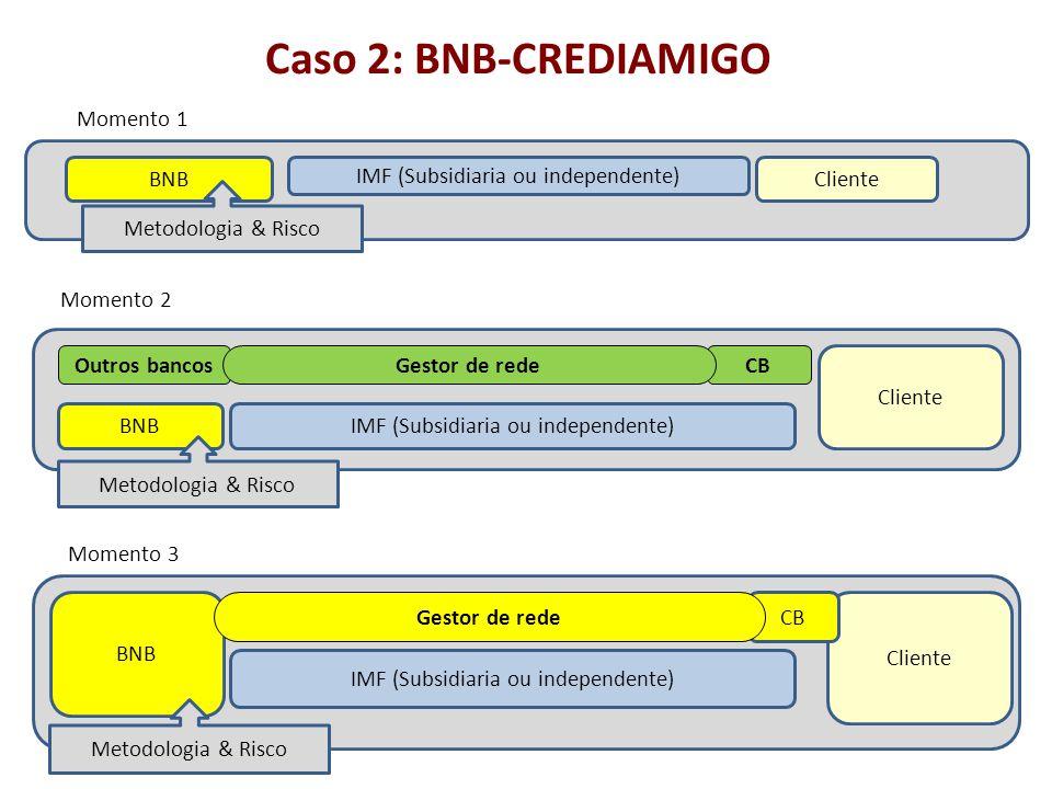 Caso 2: BNB-CREDIAMIGO BNBCliente IMF (Subsidiaria ou independente) Metodologia & Risco Momento 1 Cliente IMF (Subsidiaria ou independente) CB BNB Out