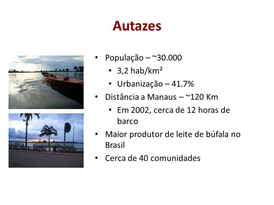 Autazes População – ~30.000 3,2 hab/km² Urbanização – 41.7% Distância a Manaus – ~120 Km Em 2002, cerca de 12 horas de barco Maior produtor de leite d
