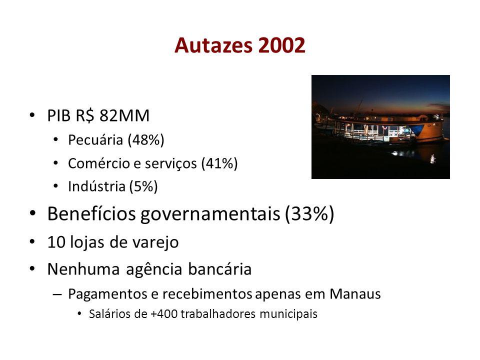 Autazes 2002 PIB R$ 82MM Pecuária (48%) Comércio e serviços (41%) Indústria (5%) Benefícios governamentais (33%) 10 lojas de varejo Nenhuma agência ba