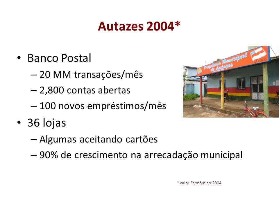 Autazes 2004* Banco Postal – 20 MM transações/mês – 2,800 contas abertas – 100 novos empréstimos/mês 36 lojas – Algumas aceitando cartões – 90% de cre