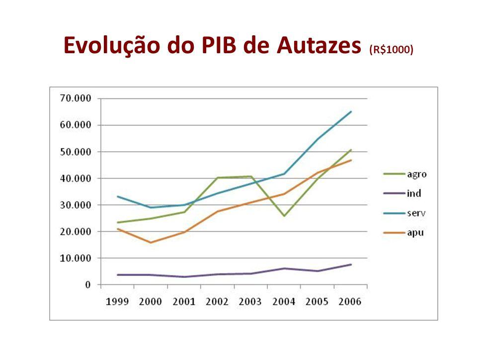 Evolução do PIB de Autazes (R$1000)